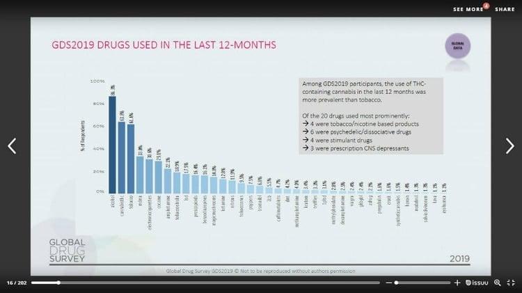 Las drogas más consumidas en 35 países del mundo